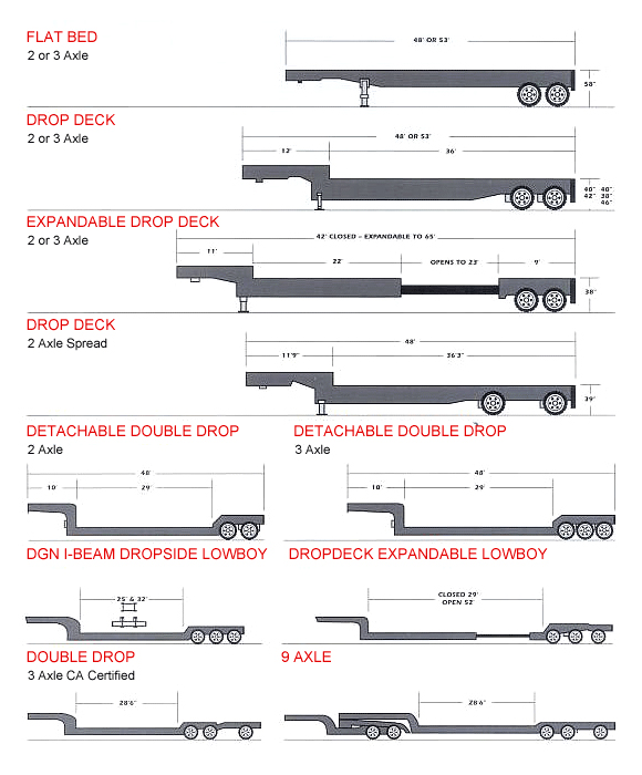 Trailer Selector Guide For Freight Shipping Amp Trucking